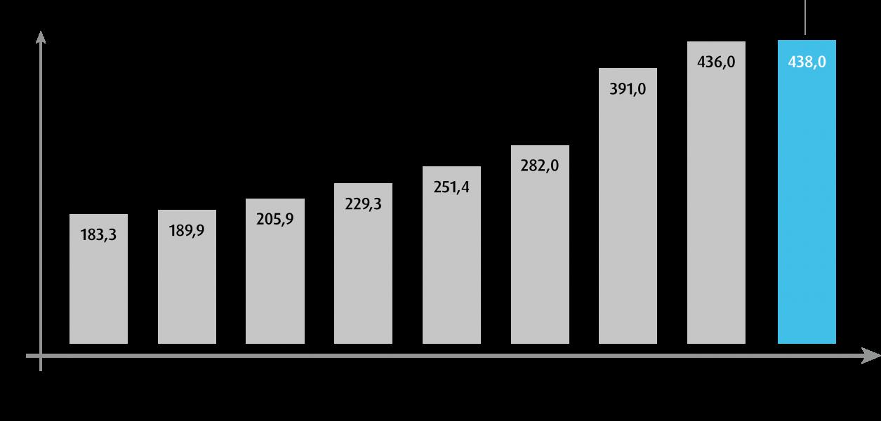 LIT_Umsatzzahlen 2020